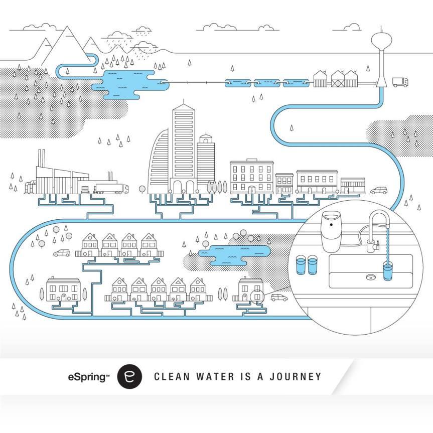 Sauberes Wasser ist eine Reise